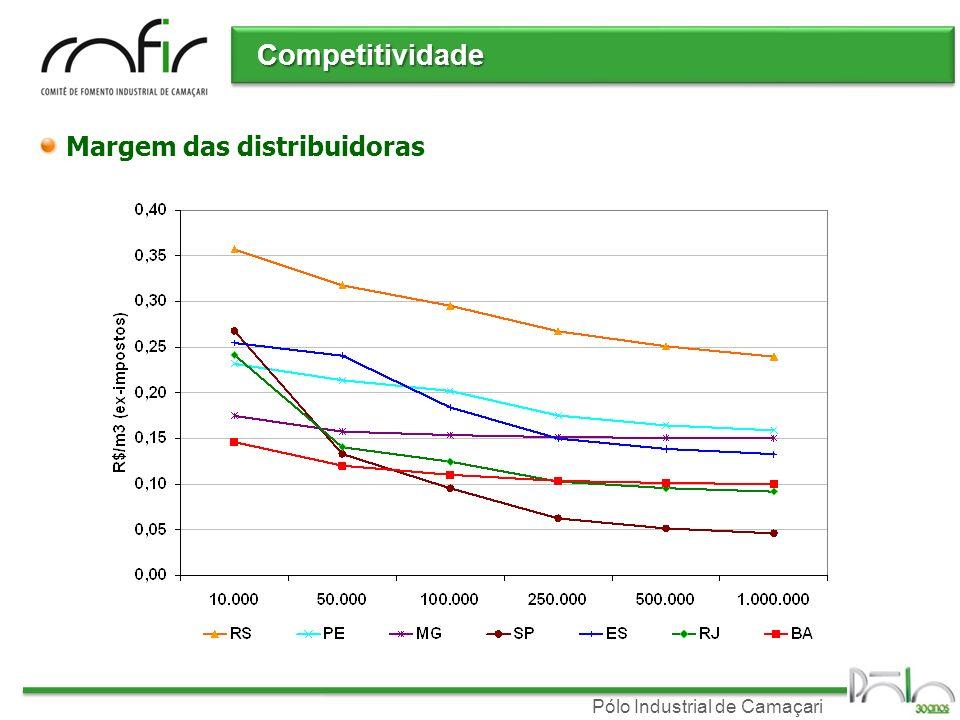 Competitividade Margem das distribuidoras