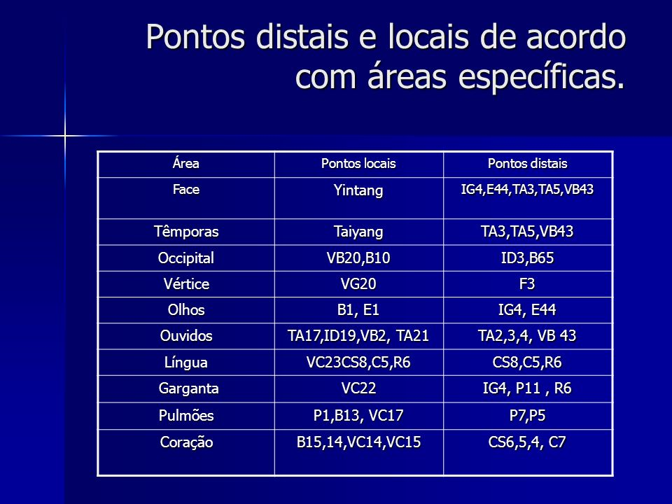 Pontos distais e locais de acordo com áreas específicas.