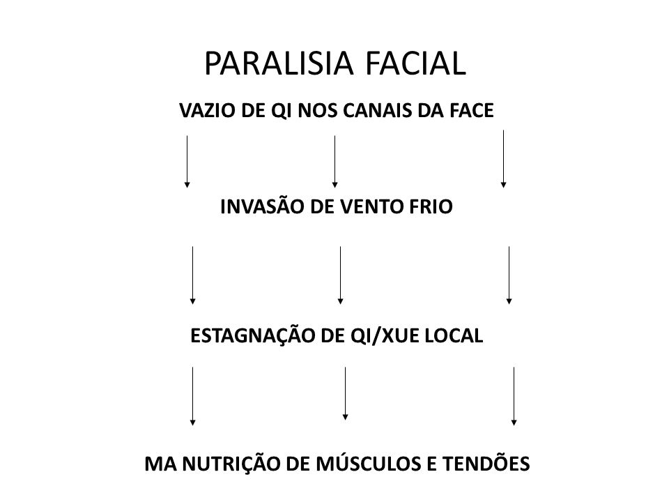 PARALISIA FACIAL VAZIO DE QI NOS CANAIS DA FACE INVASÃO DE VENTO FRIO