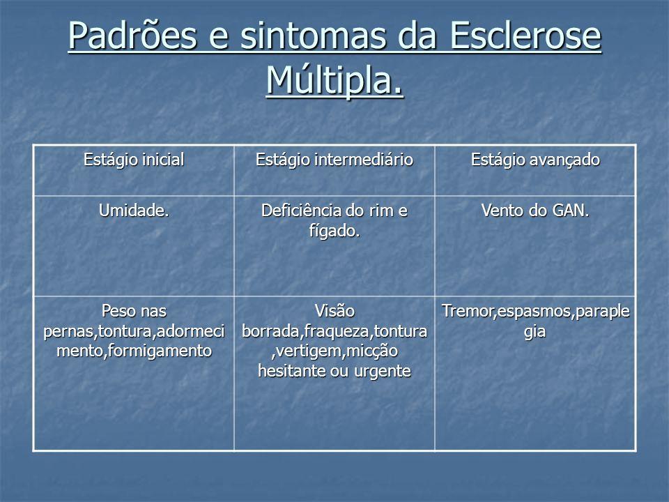 Padrões e sintomas da Esclerose Múltipla.