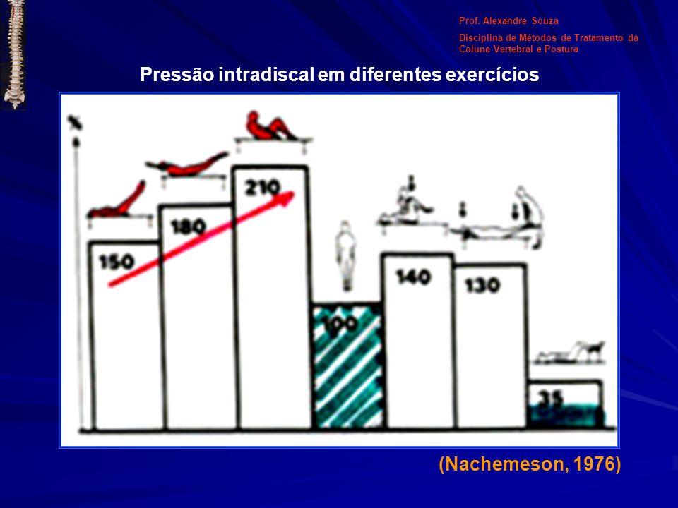 Pressão intradiscal em diferentes exercícios