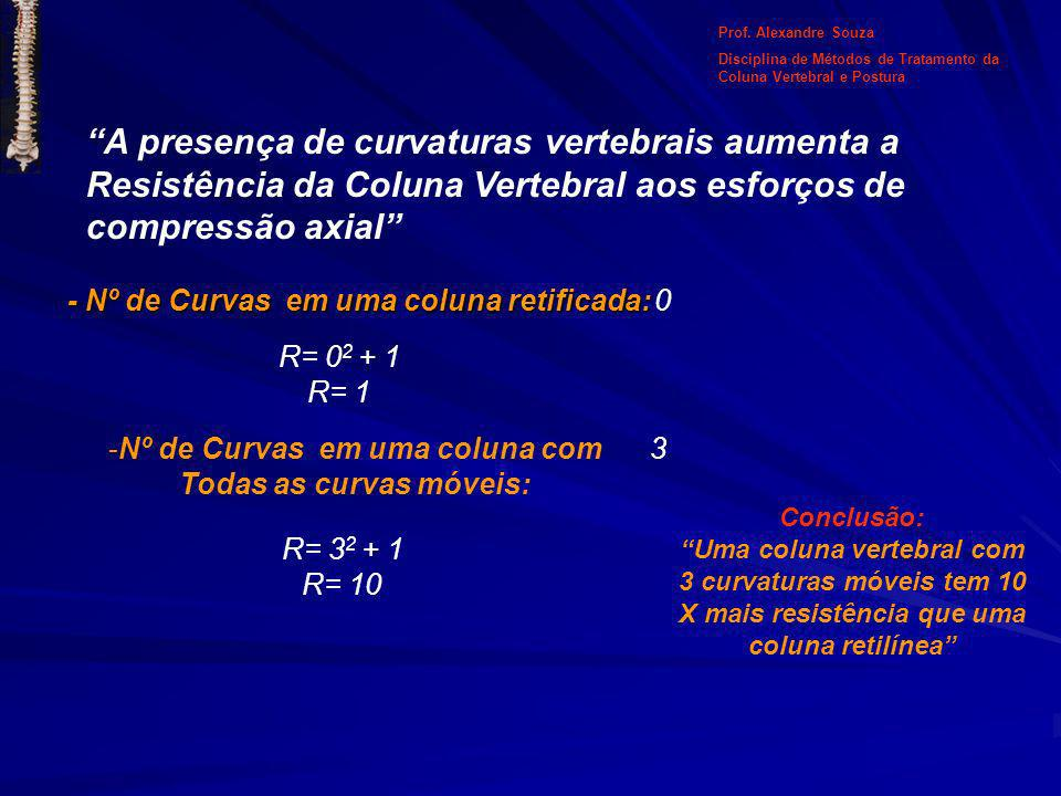 A presença de curvaturas vertebrais aumenta a
