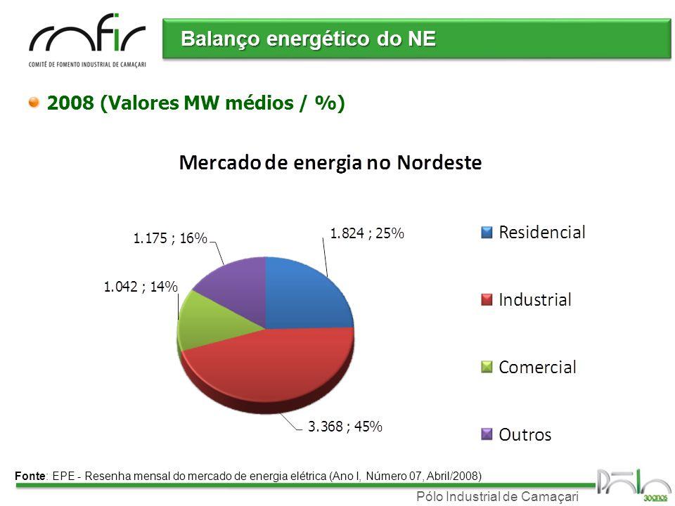 Balanço energético do NE