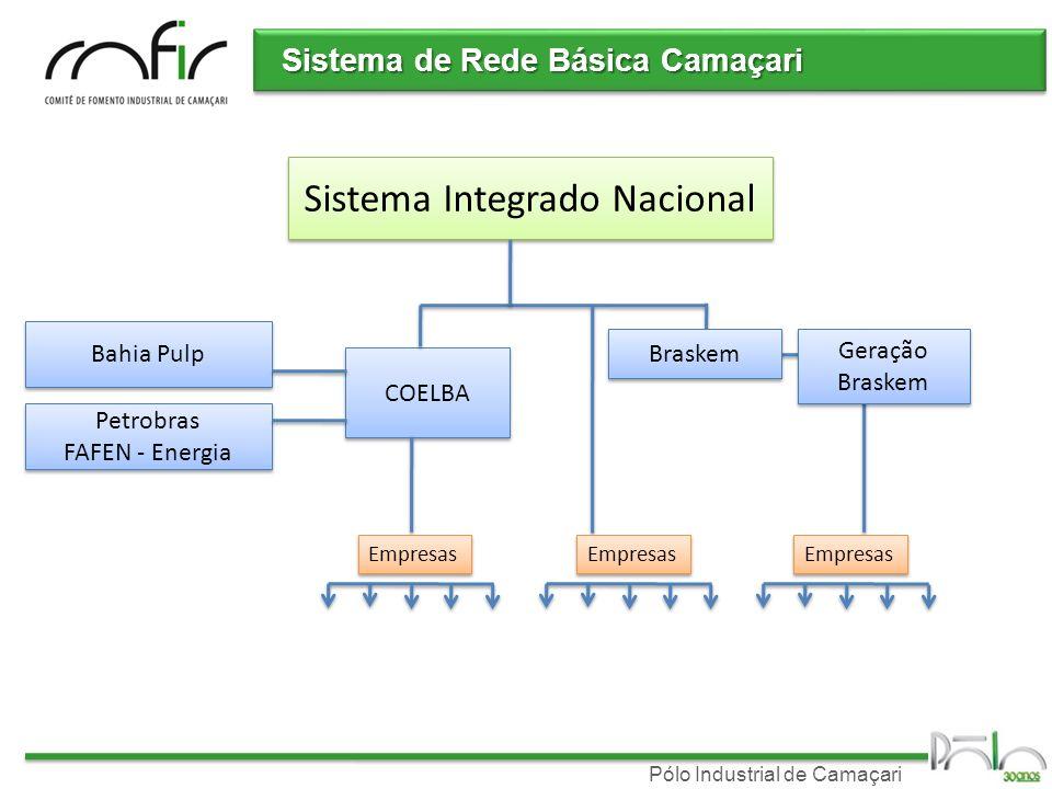 Sistema Integrado Nacional