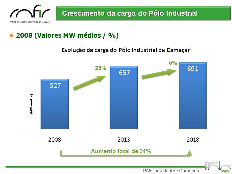 Crescimento da carga do Pólo Industrial