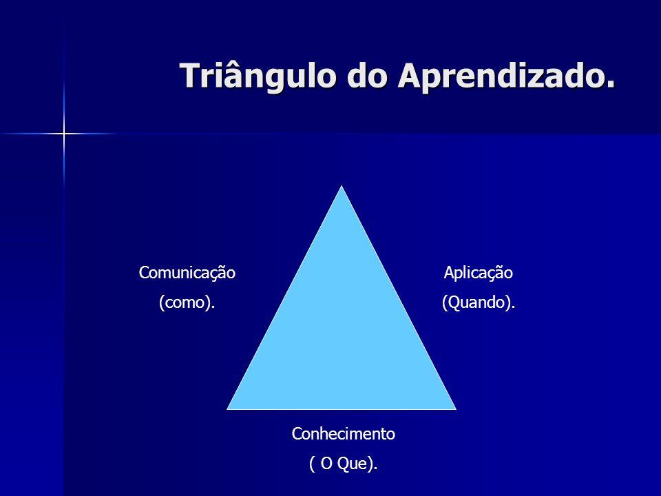 Triângulo do Aprendizado.