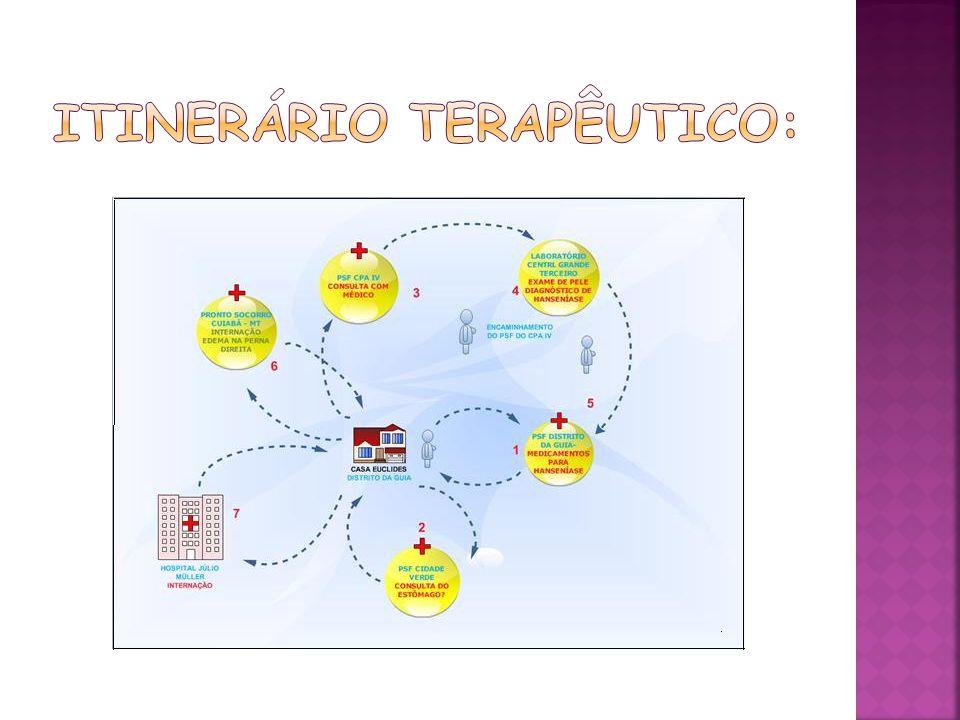 Itinerário Terapêutico: