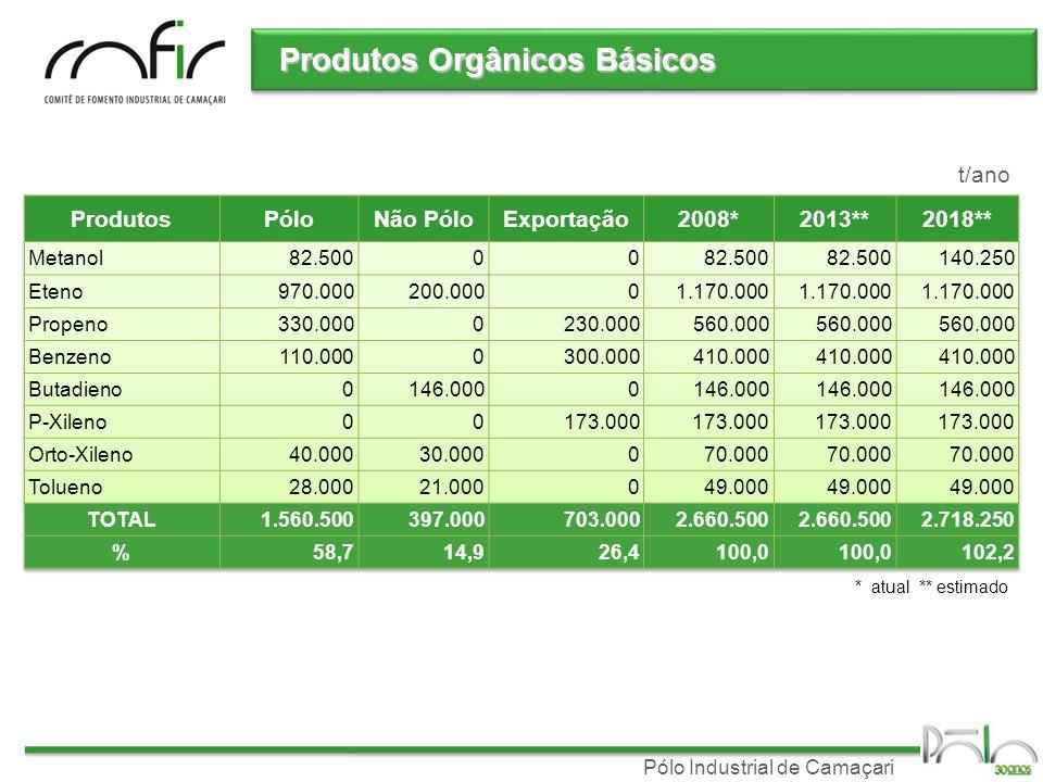 Produtos Orgânicos Básicos