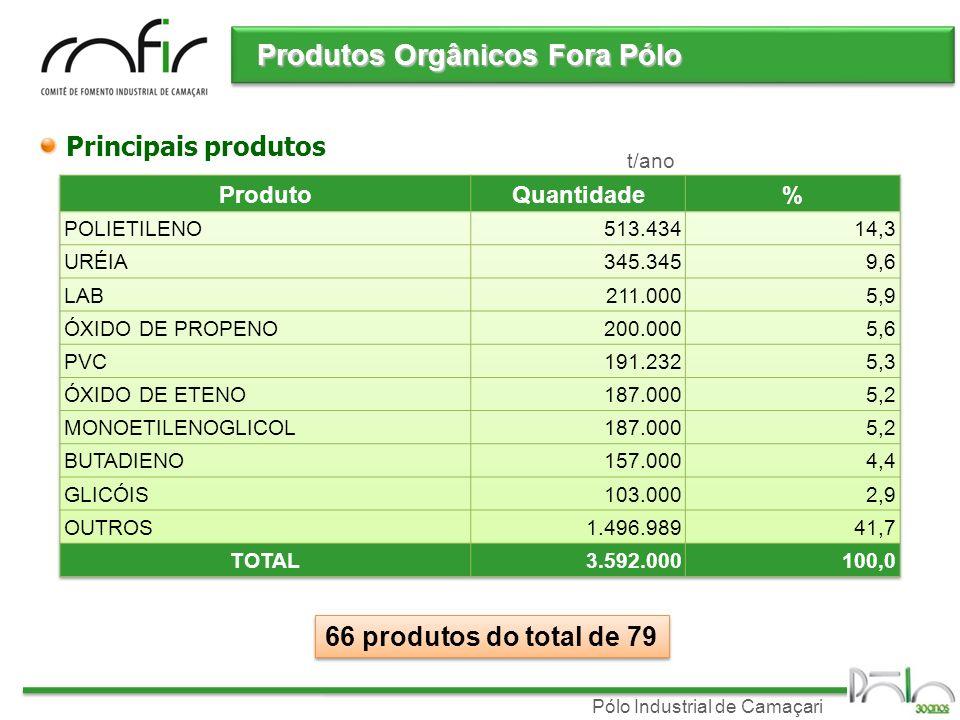 Produtos Orgânicos Fora Pólo