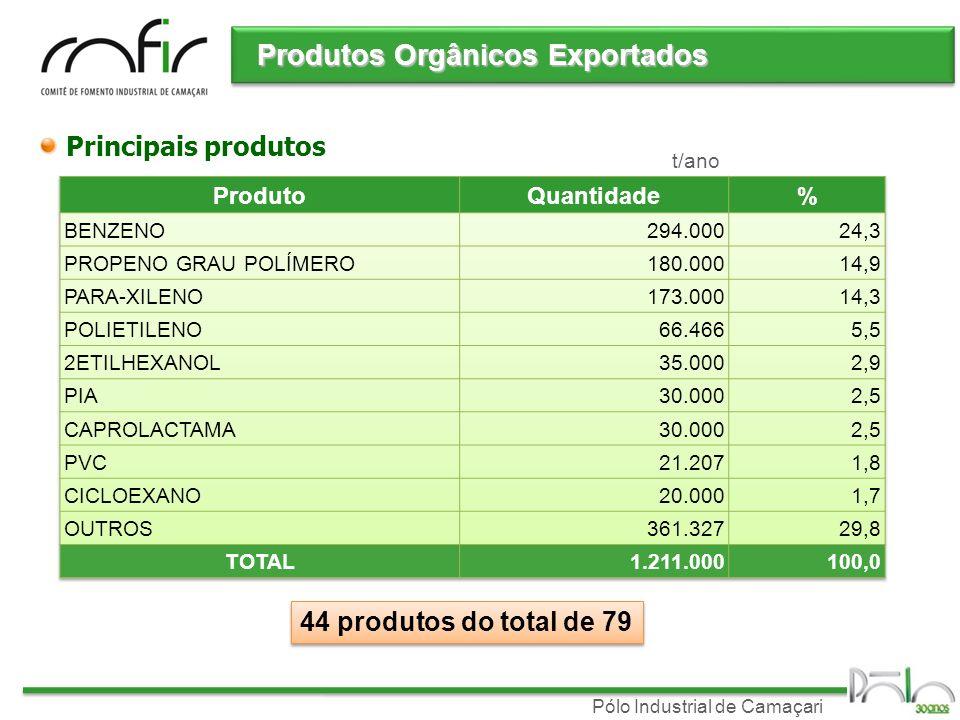 Produtos Orgânicos Exportados