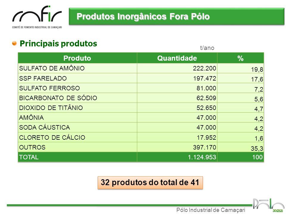 Produtos Inorgânicos Fora Pólo