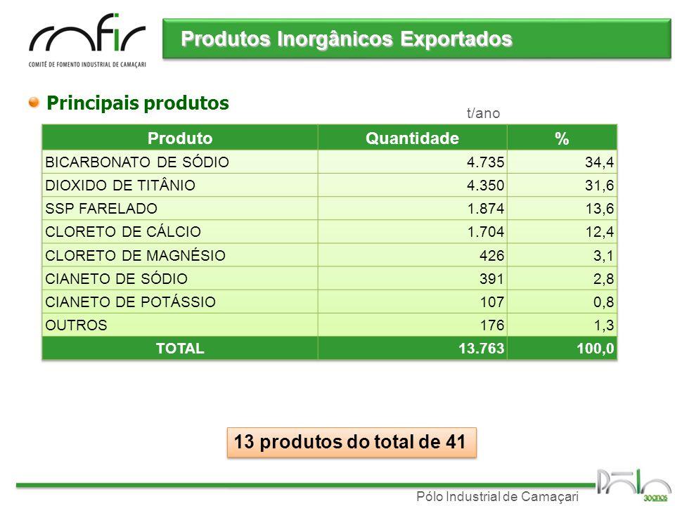 Produtos Inorgânicos Exportados