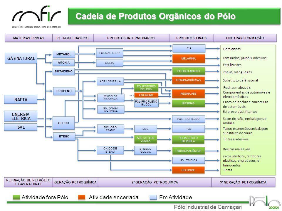 Cadeia de Produtos Orgânicos do Pólo