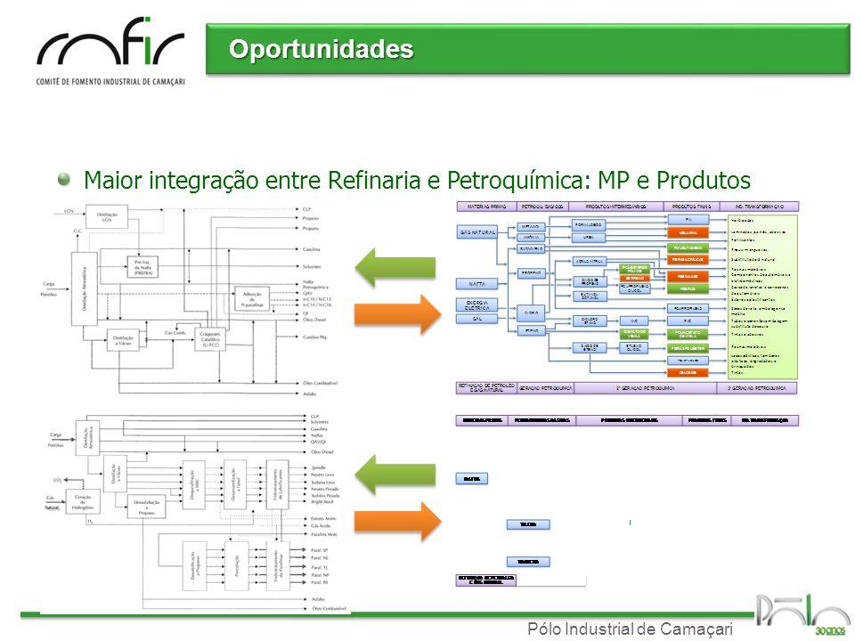 Oportunidades Maior integração entre Refinaria e Petroquímica: MP e Produtos