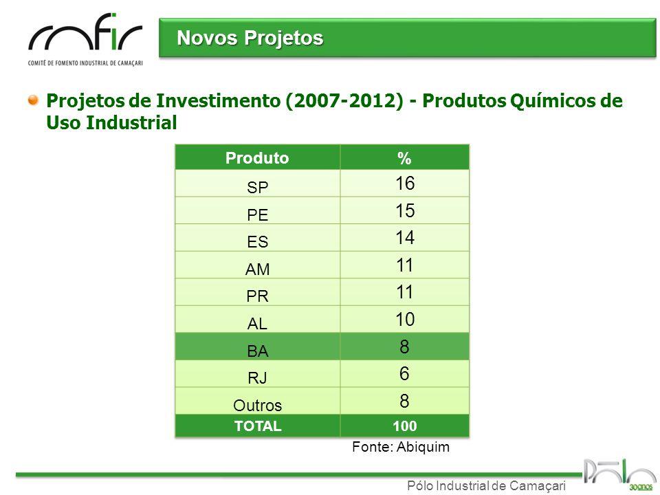 Novos ProjetosProjetos de Investimento (2007-2012) - Produtos Químicos de Uso Industrial. Produto. %
