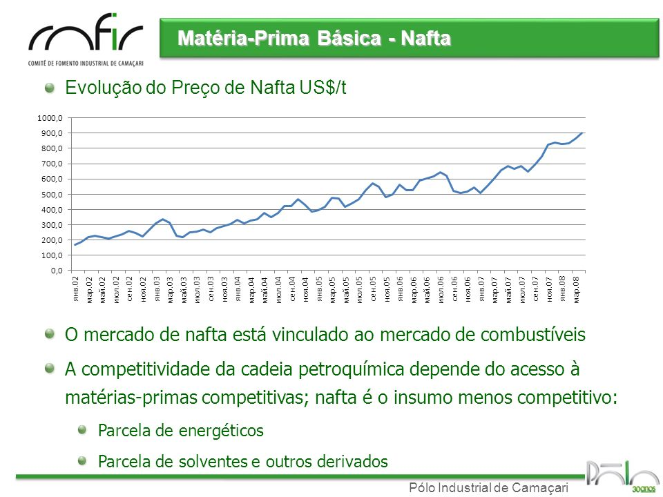 Matéria-Prima Básica - Nafta