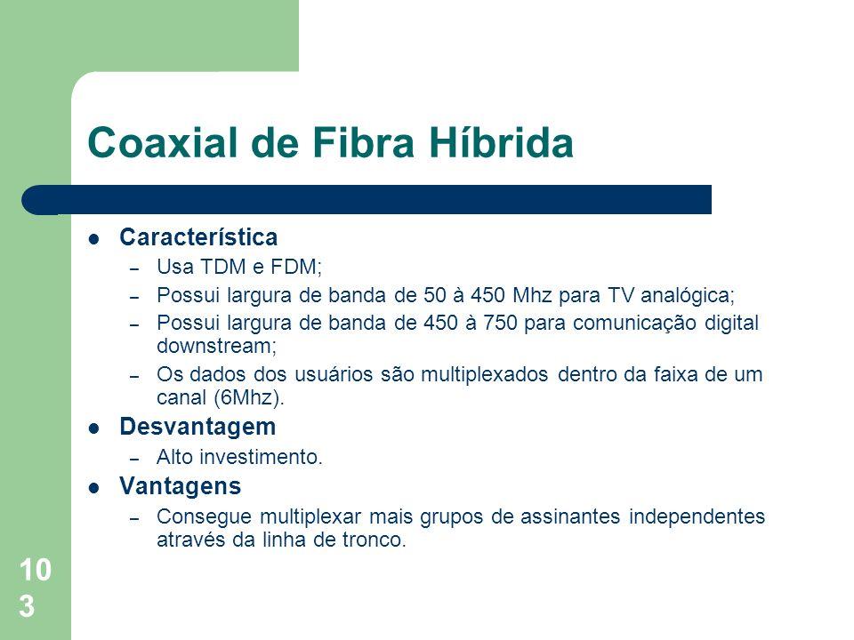 Coaxial de Fibra Híbrida