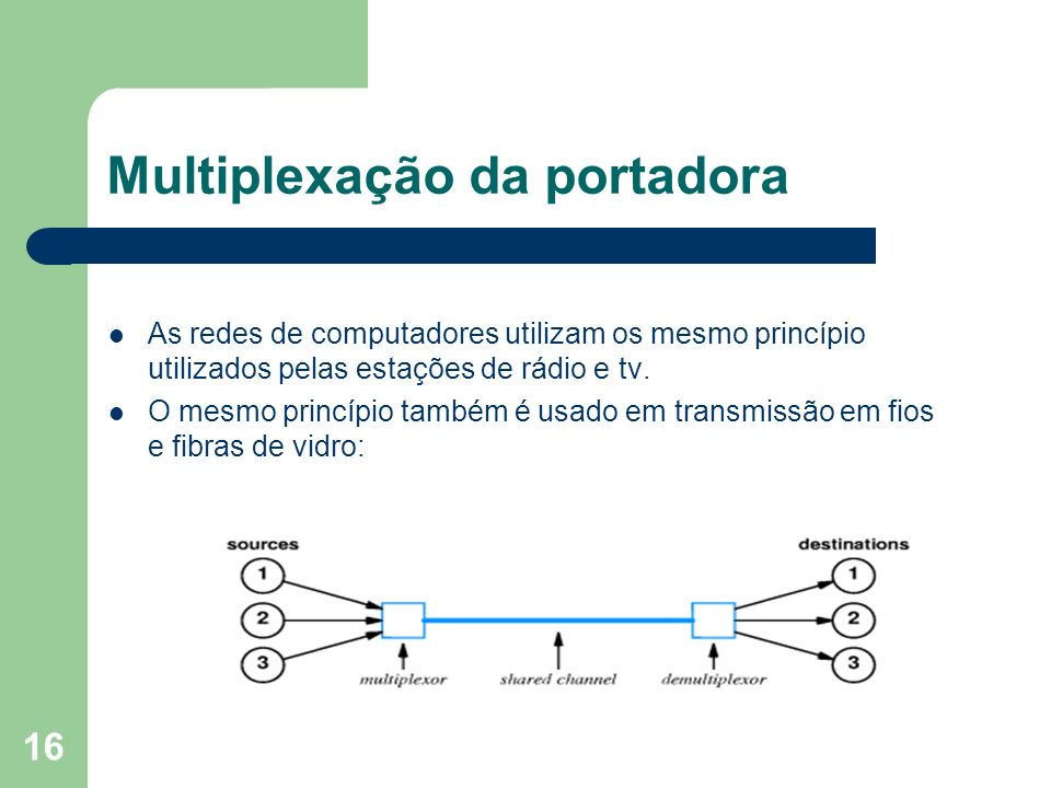Multiplexação da portadora