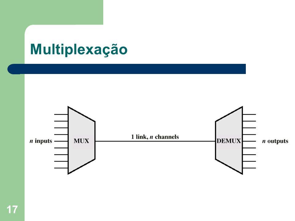 Multiplexação