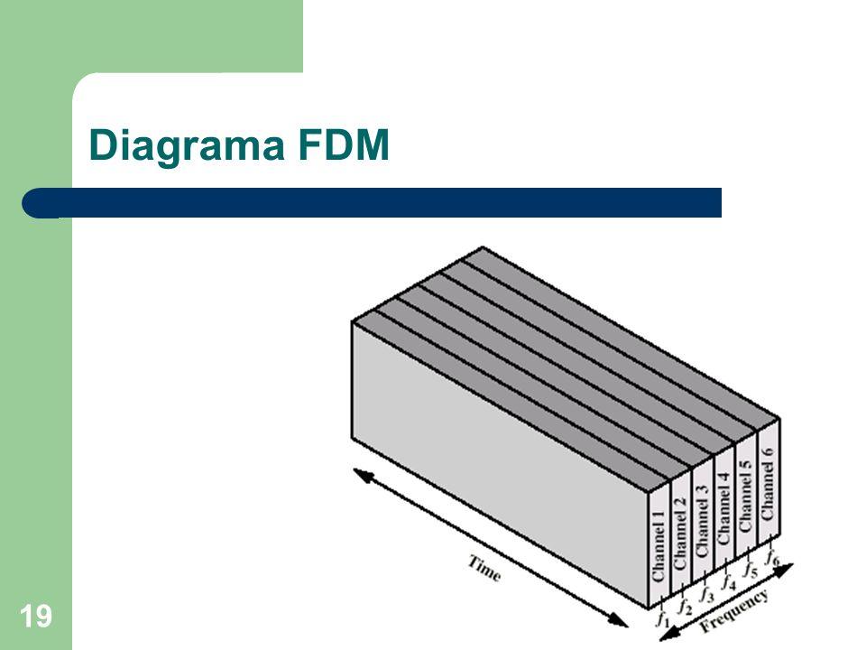 Diagrama FDM