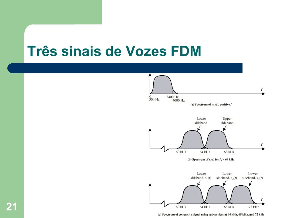 Três sinais de Vozes FDM