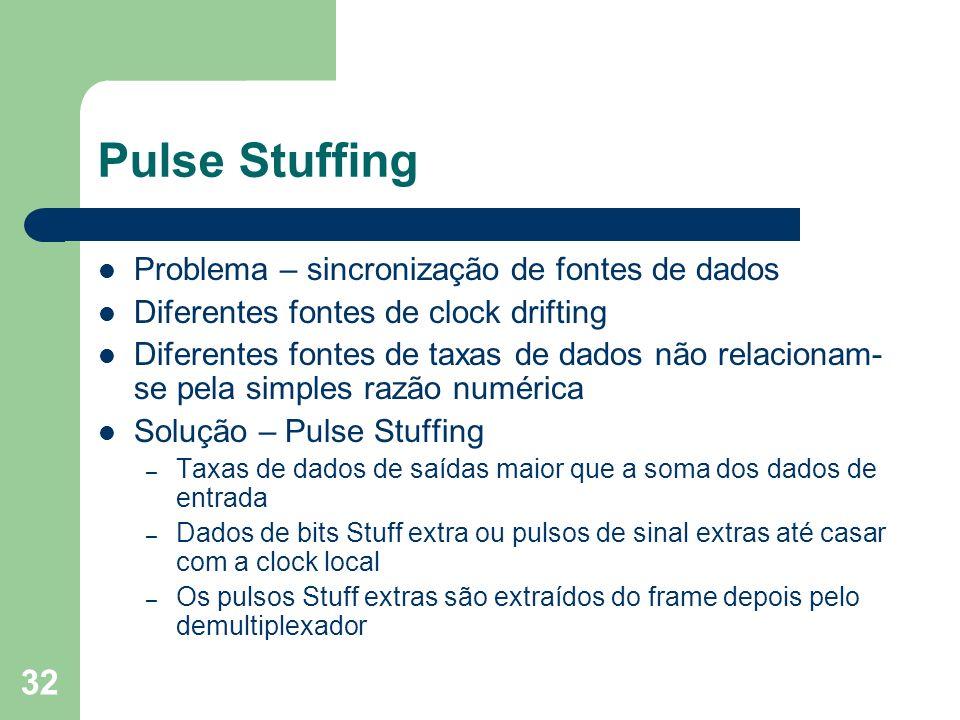 Pulse Stuffing Problema – sincronização de fontes de dados