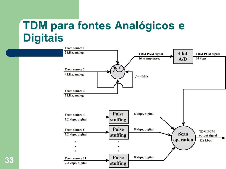 TDM para fontes Analógicos e Digitais