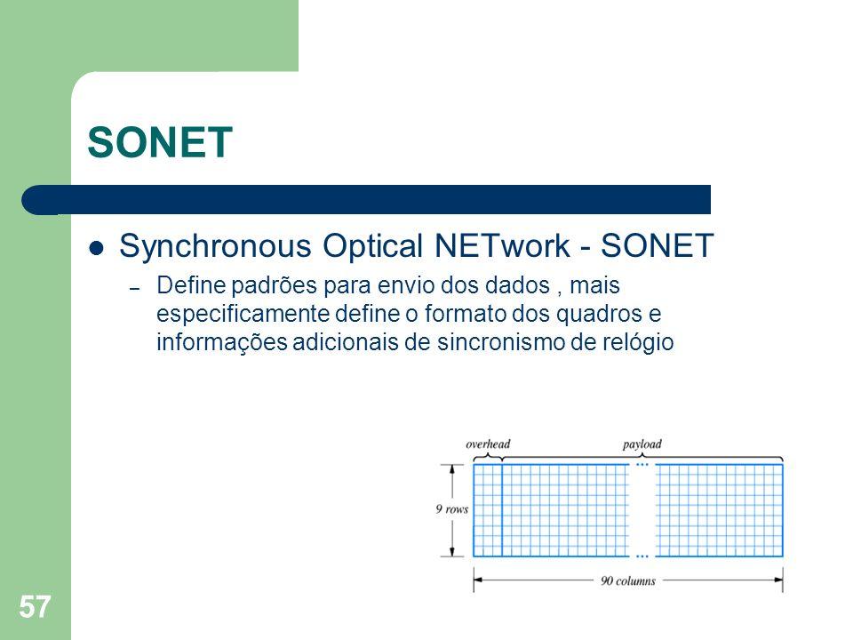 SONET Synchronous Optical NETwork - SONET