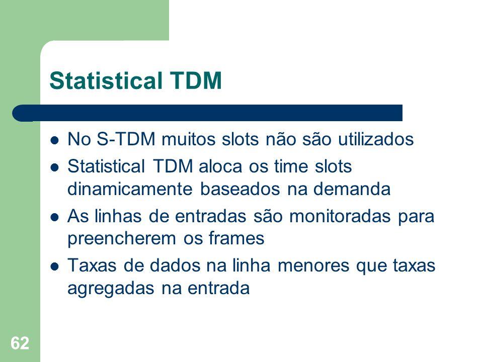 Statistical TDM No S-TDM muitos slots não são utilizados