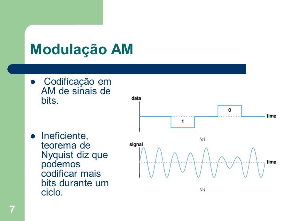 Modulação AM Codificação em AM de sinais de bits.