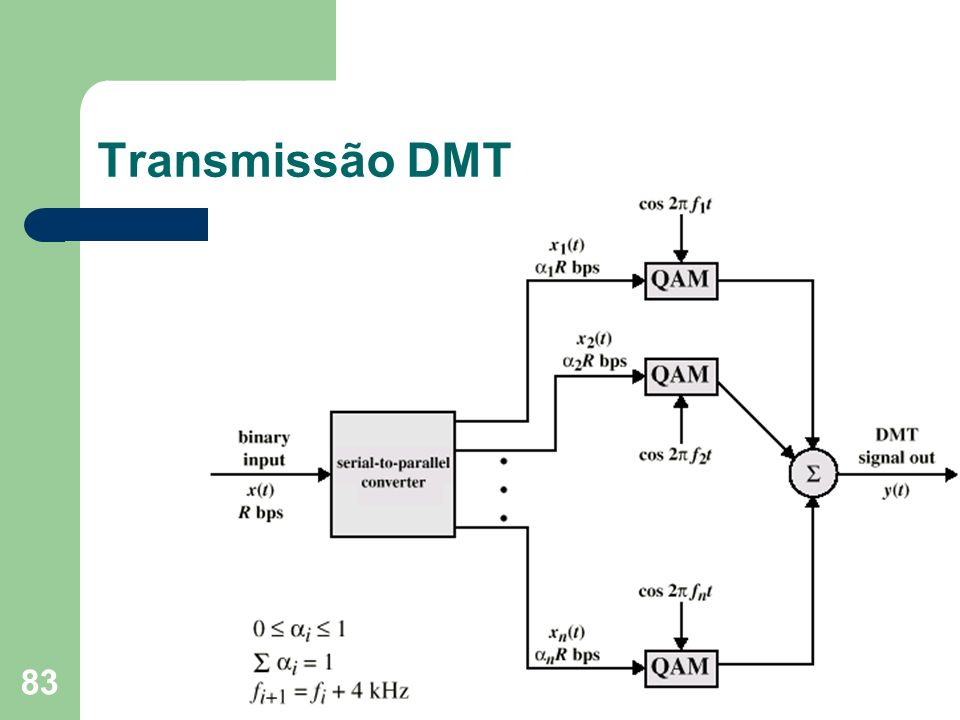 Transmissão DMT