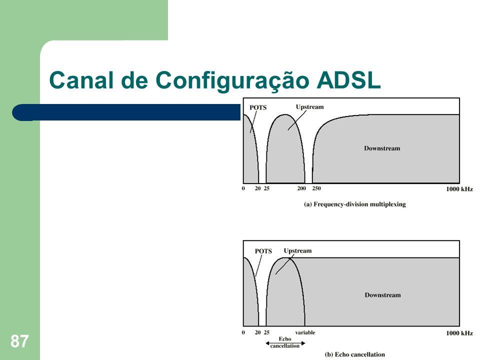 Canal de Configuração ADSL