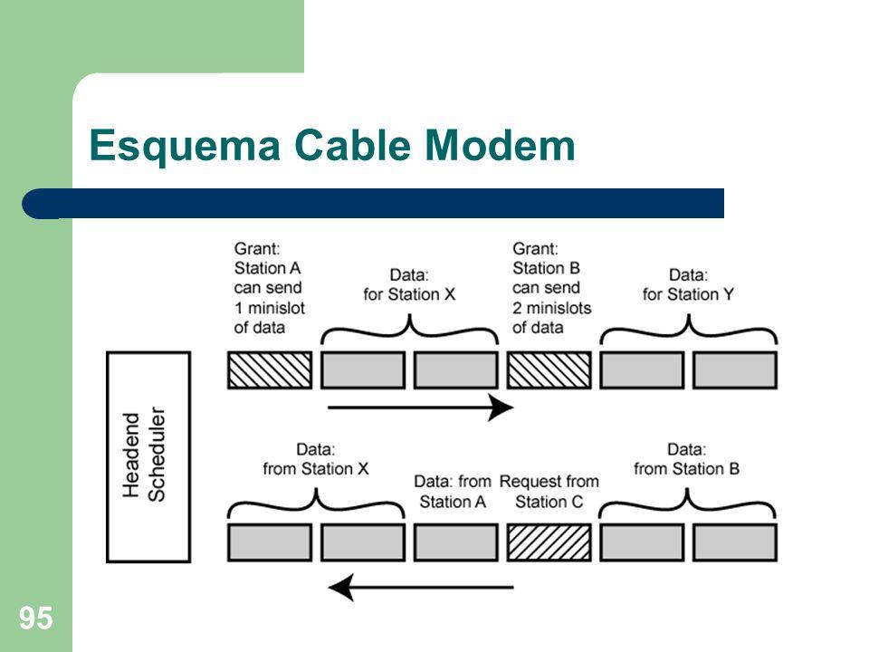 Esquema Cable Modem