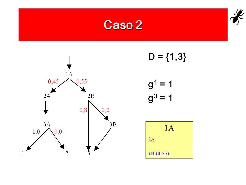 Caso 2 D = {1,3} g1 = 1 g3 = 1 1A 2A 2B (0.55)