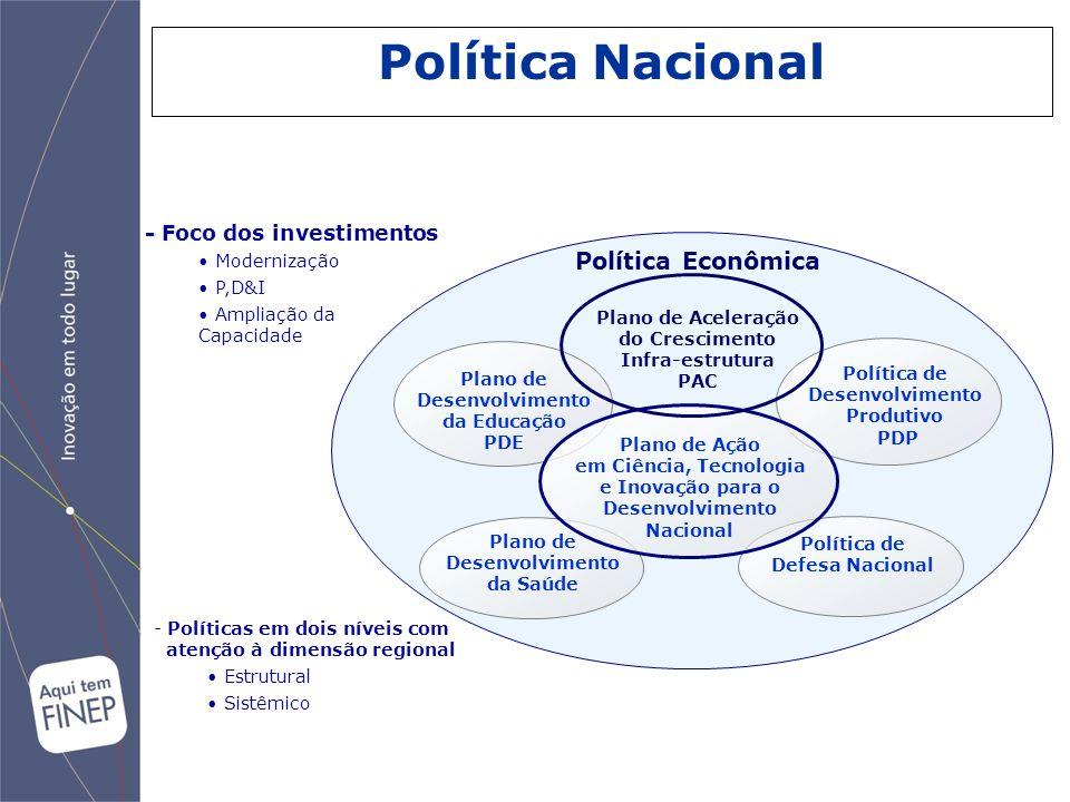 Política Nacional Política Econômica - Foco dos investimentos