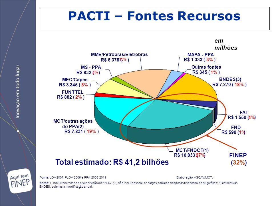 PACTI – Fontes Recursos