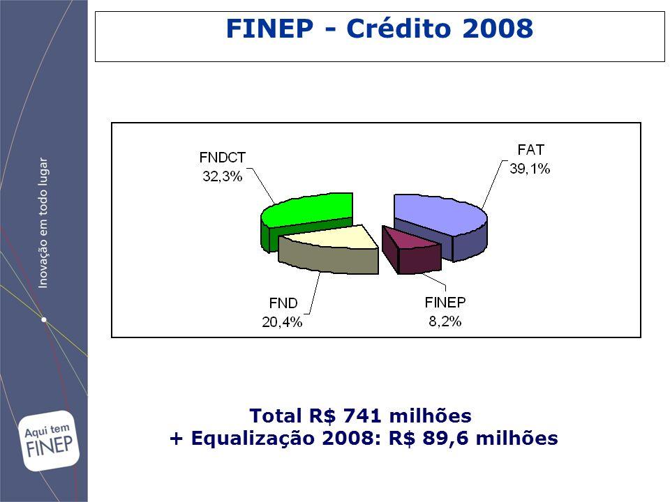 + Equalização 2008: R$ 89,6 milhões