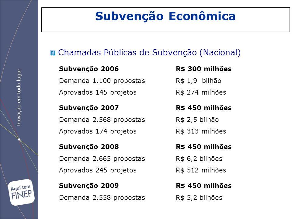 Subvenção Econômica Chamadas Públicas de Subvenção (Nacional)