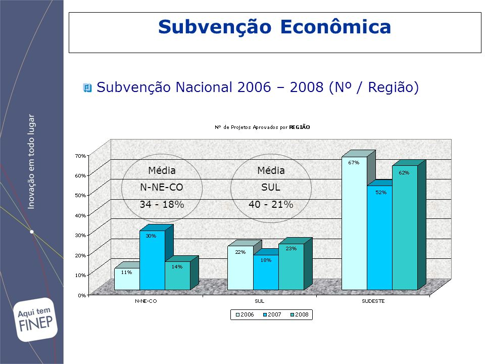 Subvenção Econômica Subvenção Nacional 2006 – 2008 (Nº / Região) Média
