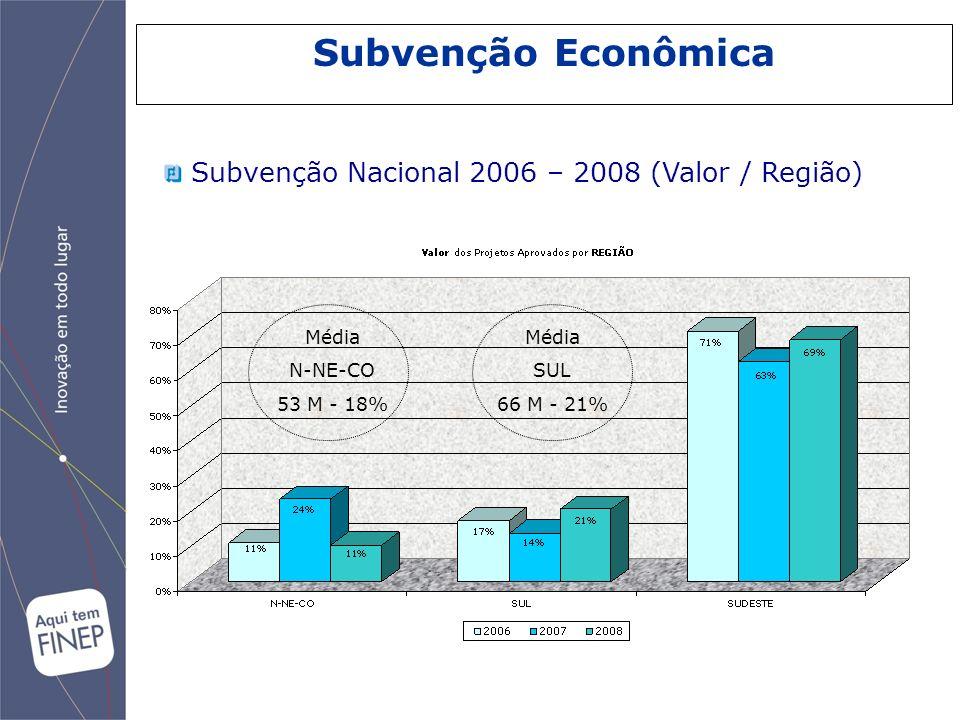 Subvenção Econômica Subvenção Nacional 2006 – 2008 (Valor / Região)