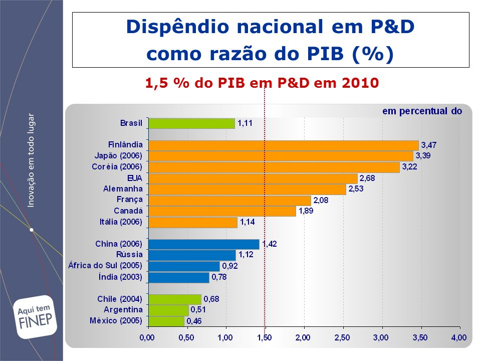 Dispêndio nacional em P&D
