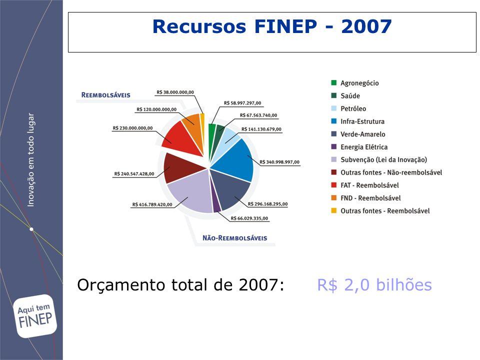 Recursos FINEP - 2007 Orçamento total de 2007: R$ 2,0 bilhões