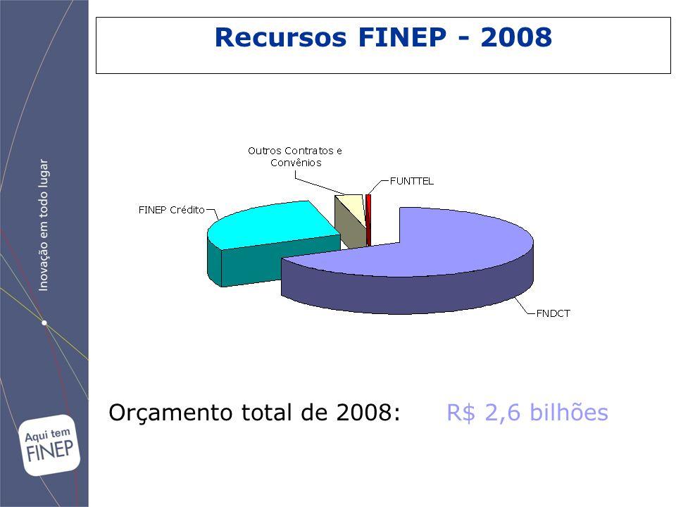 Recursos FINEP - 2008 Orçamento total de 2008: R$ 2,6 bilhões