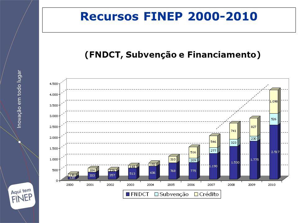 Recursos FINEP 2000-2010 (FNDCT, Subvenção e Financiamento) 44
