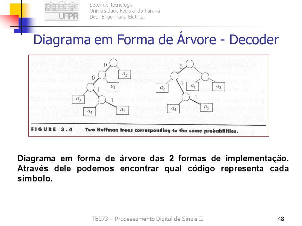 Diagrama em Forma de Árvore - Decoder