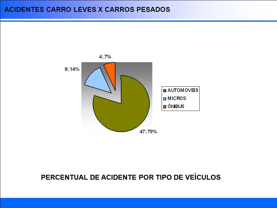 ACIDENTES CARRO LEVES X CARROS PESADOS