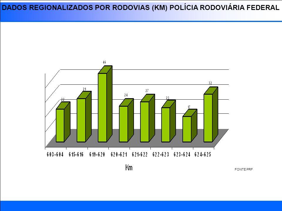 DADOS REGIONALIZADOS POR RODOVIAS (KM) POLÍCIA RODOVIÁRIA FEDERAL