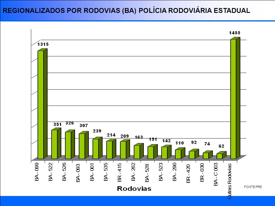 REGIONALIZADOS POR RODOVIAS (BA) POLÍCIA RODOVIÁRIA ESTADUAL