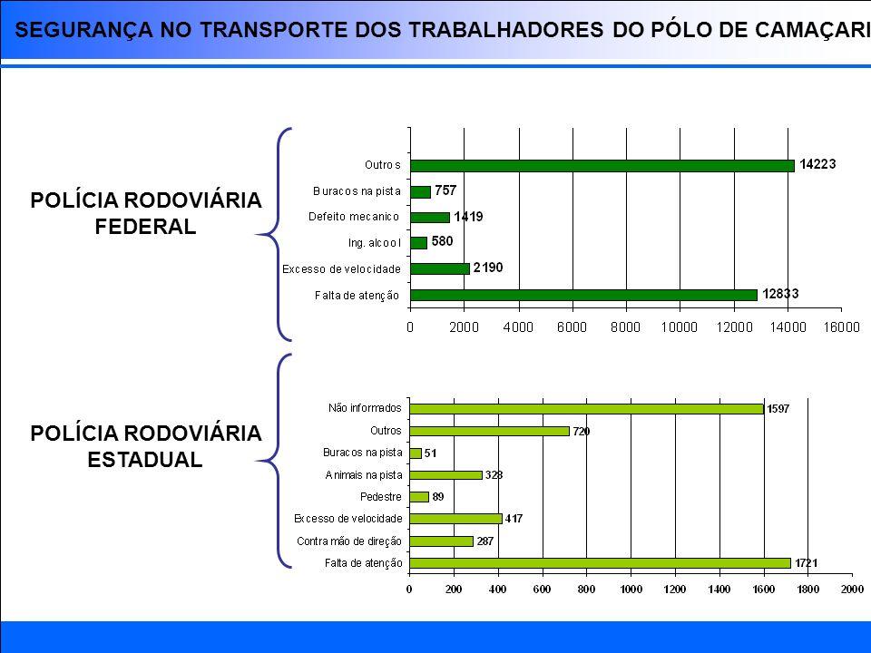 POLÍCIA RODOVIÁRIA FEDERAL POLÍCIA RODOVIÁRIA ESTADUAL
