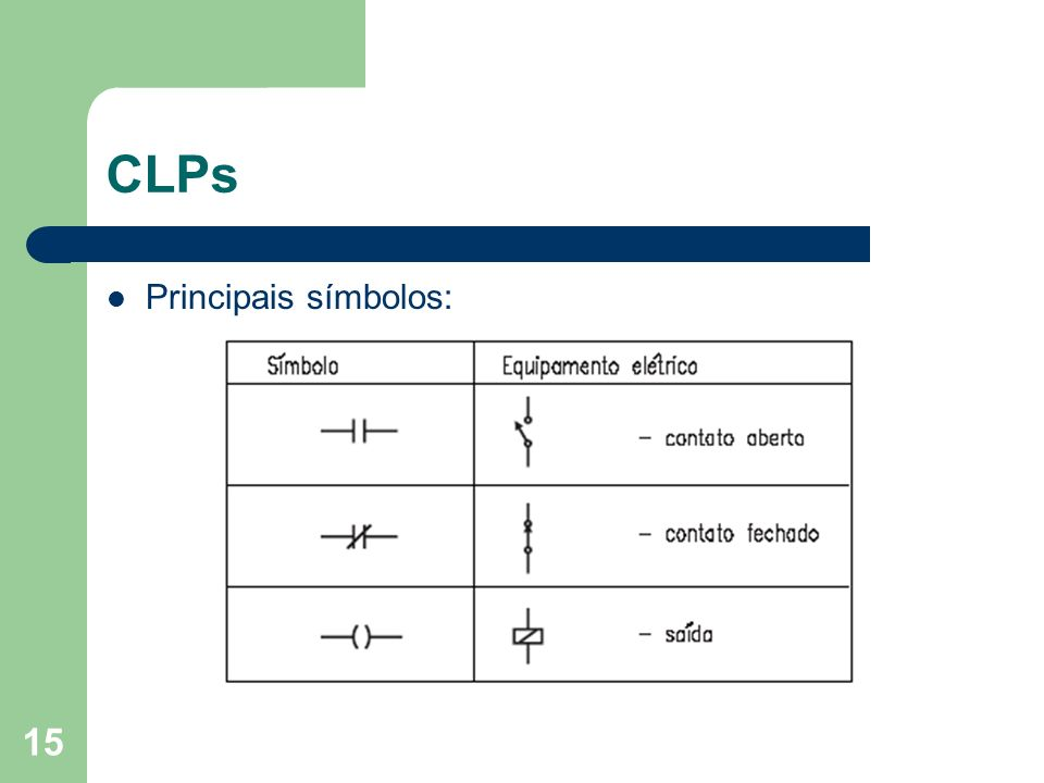 CLPs Principais símbolos:
